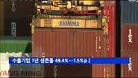 지난해 수출기업 1년 생존율 49.4%…1.5%p↓
