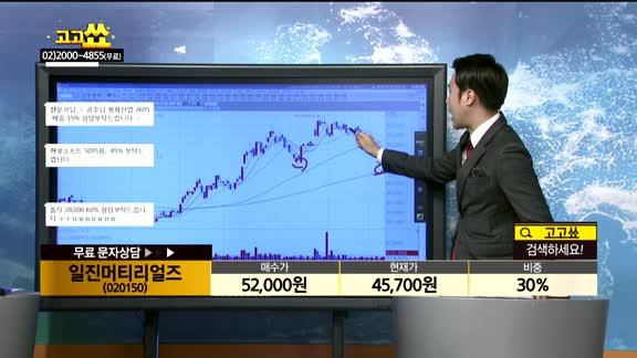 [종목상담]일진머티리얼즈(020150)