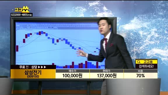 [종목상담]삼성전기(009150)