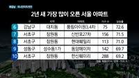 [TV대담]비강남·미니단지의 반전(매일경제 전범주 기자)